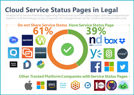 Service Status Pages